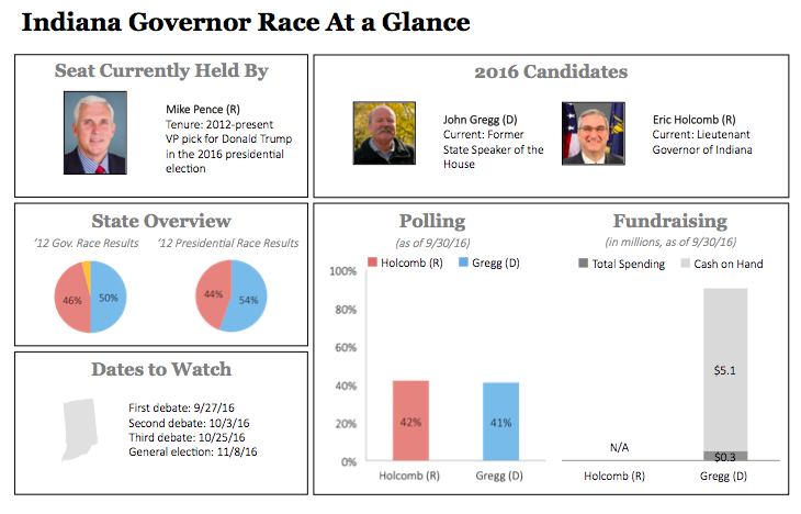 Indiana Governor Race Dashboard