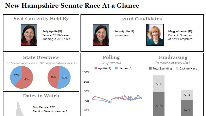 2016 New Hampshire Senate: Ayotte vs. Hassan - Polls ...