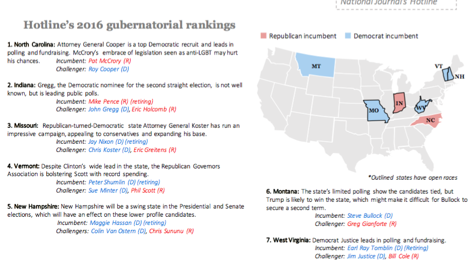 Hotline's gubernatorial power rankings