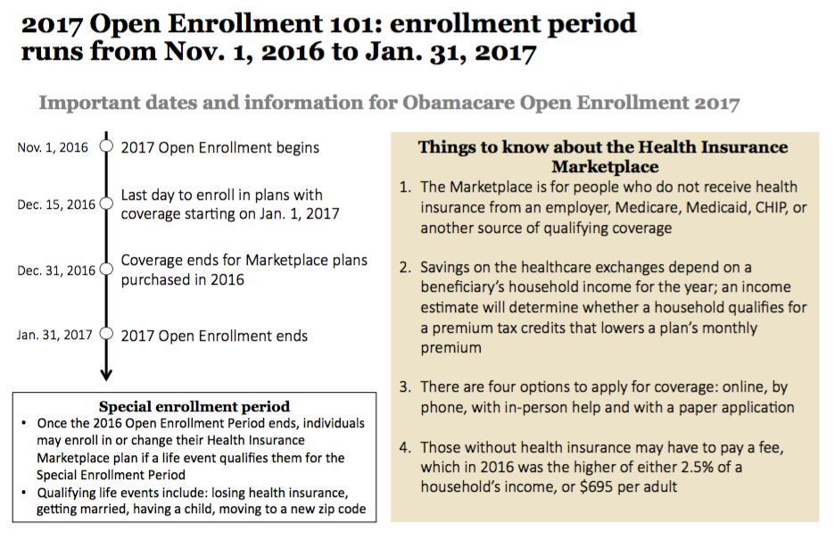 2017 Obamacare Marketplace Open Enrollment 101