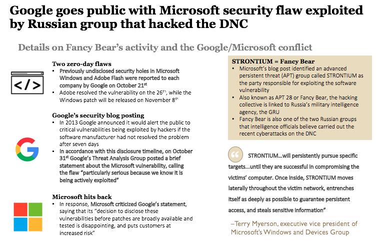 Google goes public with Microsoft security flaw exploited ...