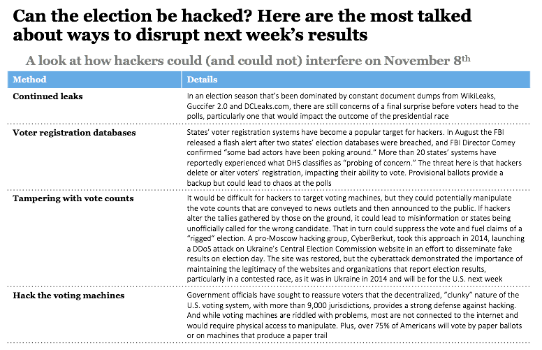 Can the election be hacked? Here are the most talked about ways to disrupt next week's results