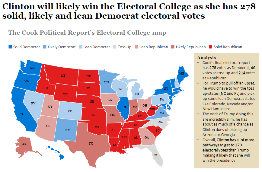 an examination of the operations of the electoral college in presidential elections On the modern-day operation of the college system, see crs report rl32611, the electoral college: how it works in contemporary presidential elections, by thomas h neale the electoral college has been the subject of criticism and proposals for reform since before 1800.