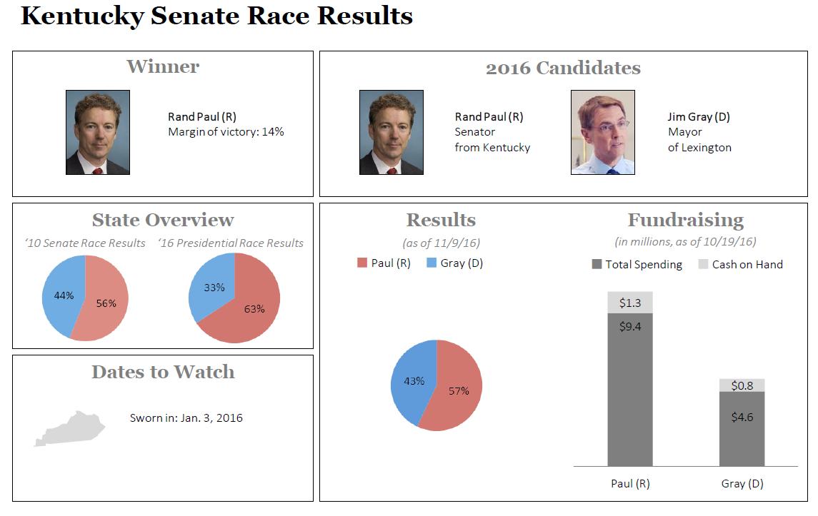 senate race Ohio's u s senate race will test what happens when a trump-emulating populist  republican faces off against a democrat already regarded.