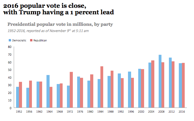 Voting trends in the popular vote