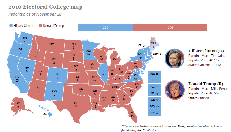 2016 Electoral College map