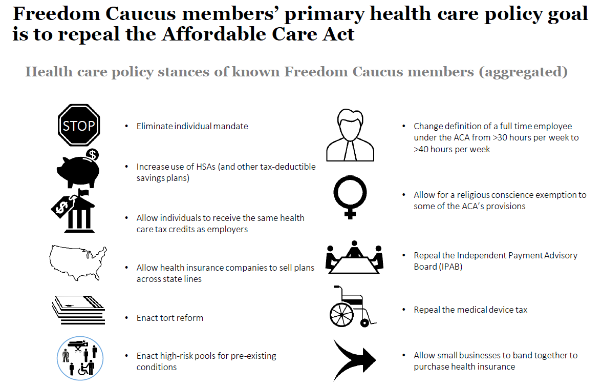 freedom caucus members' primary health care policy goal is to repeal