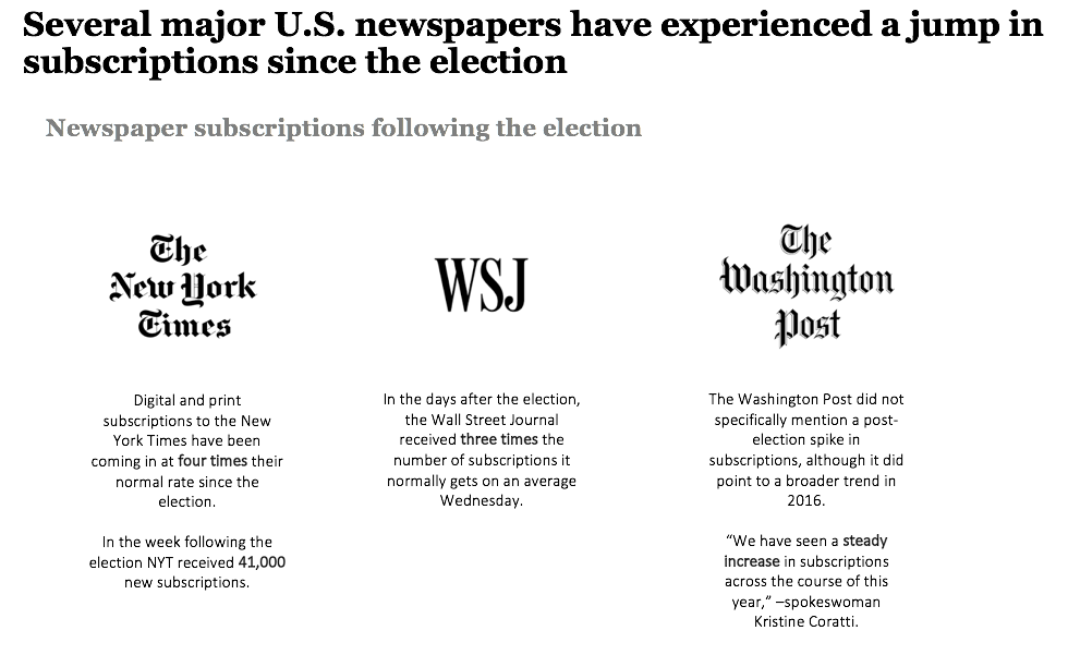 Media subscriptions since the election
