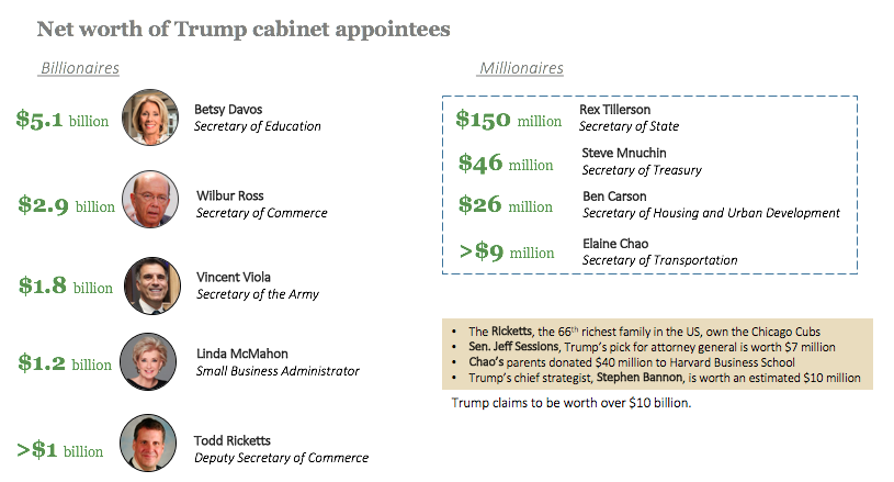 Image result for trump cabinet net worth images