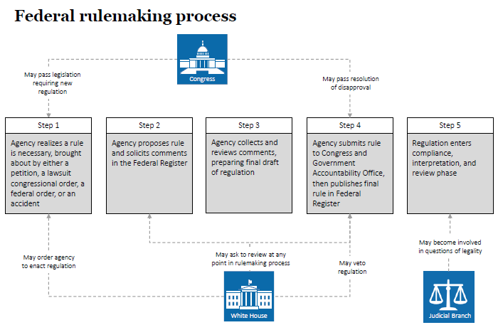 Federal Rulemaking Process 101