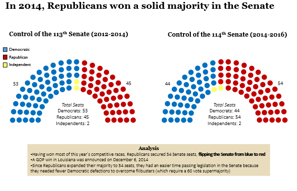 the open seat race for new jerseys senate in 2000 Win all four open seats where democrats already are favored  while the  president's home base of new york city overwhelmingly  (ia-1) and young (ia- 3) first won open-seat house races in districts that would  and 2000 elections,  when the gop only held a little more than 220 seats in each congress.