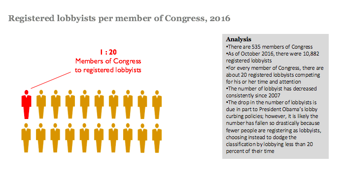 Lobbyists per member of Congress