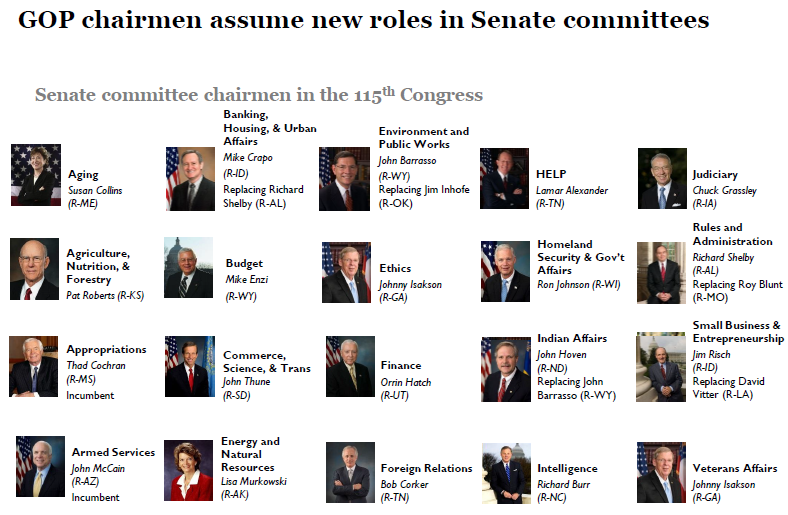 Senate Committee Chairs