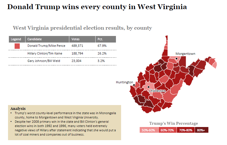 2016 State Election Analysis: West Virginia