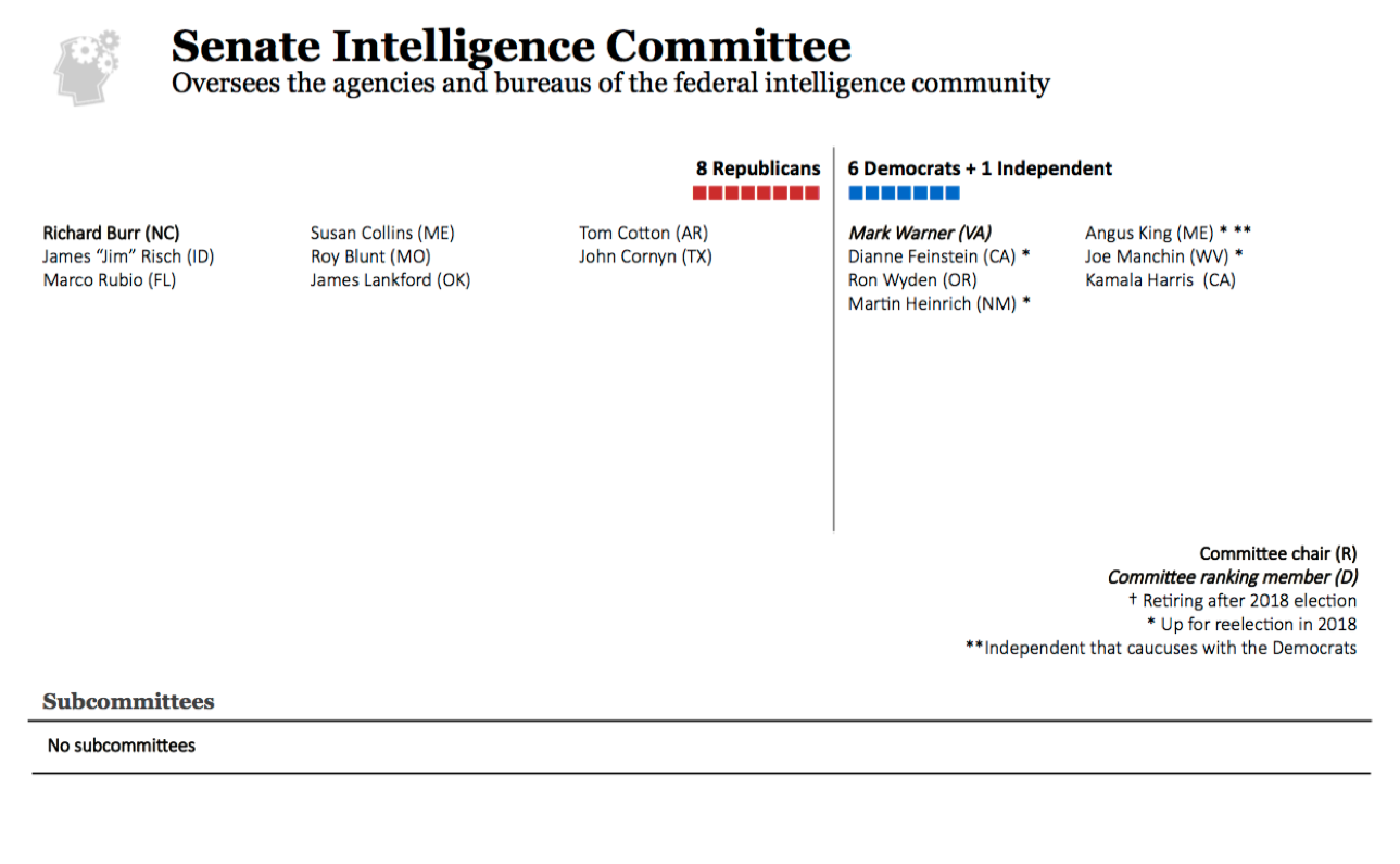 Senate Committee on Intelligence