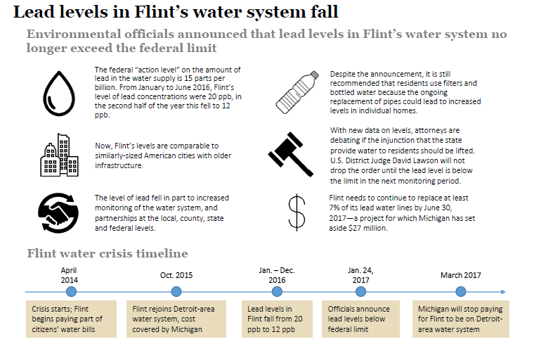 Lead levels in Flint's water system fall