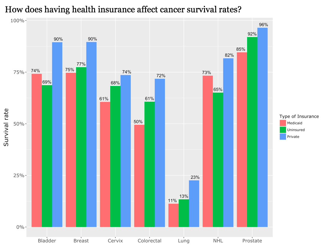 cancer survival and health insurance is