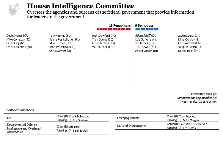 House Intelligence Committee