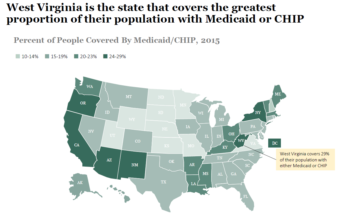 West Virginia is the state that covers the greatest proportion of their population with Medicaid or CHIP