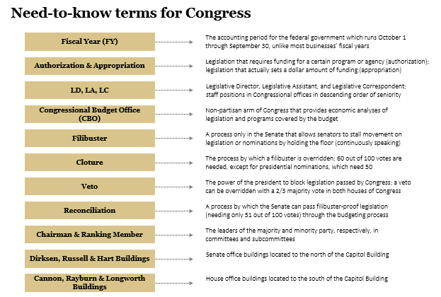 Need-to-know terms in Congress