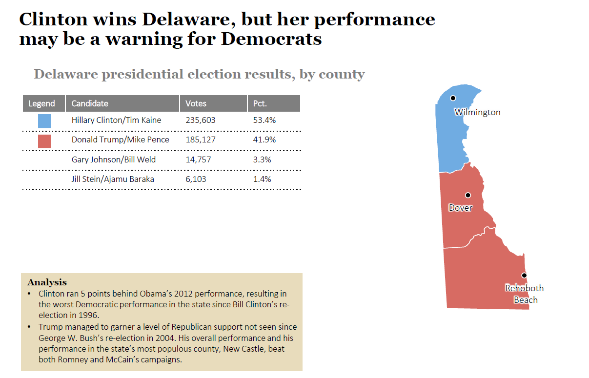 2016 State Election Analysis: Delaware