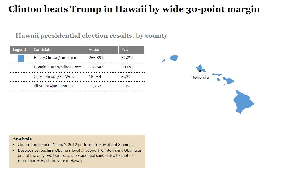 2016 State Election Analysis: Hawaii