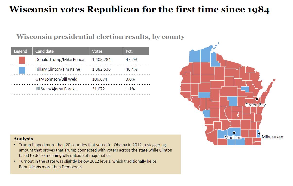 an analysis of the presidential election For detailed information on the 2016 presidential election in  2016 presidential election • 2016 presidential candidates  ballotpedia's election analysis.