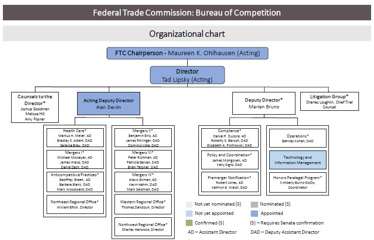 Bureau Of Competition Organizational Chart