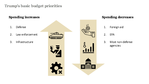 The Trump administration's budget proposal