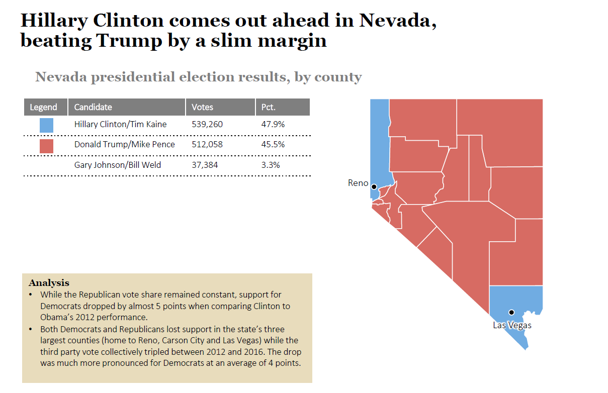 2016 State Election Analysis: Nevada