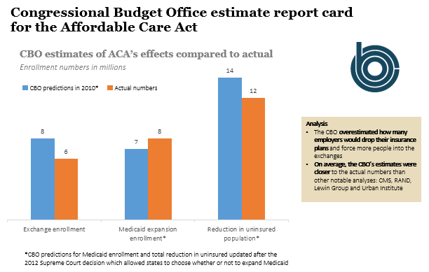 Congressional Budget Office estimate report card for the Affordable Care Act