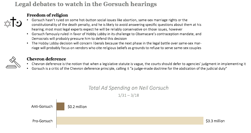 Legal debates to watch for in the Gorsuch hearings
