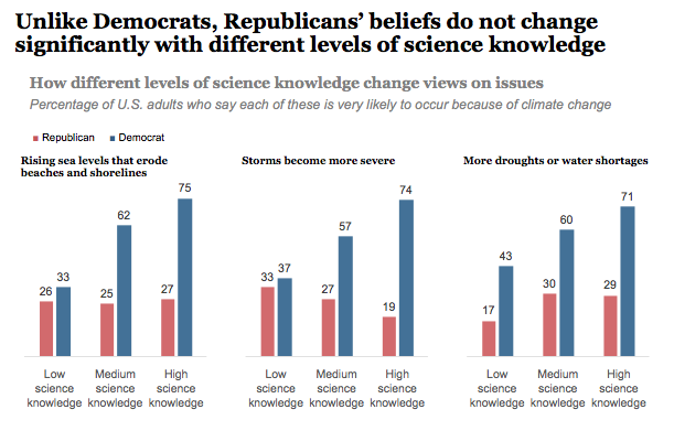 How does science knowledge change views on energy issues?