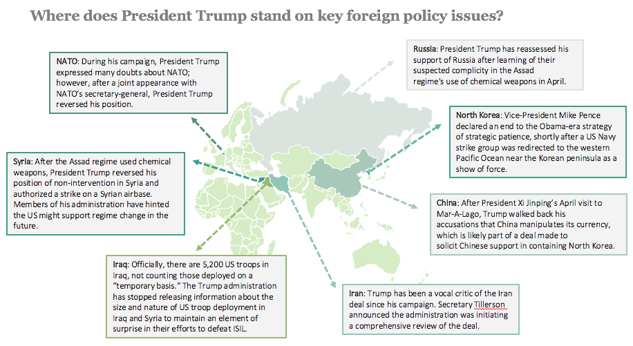 Where does Trump stand on key foreign policy issues?