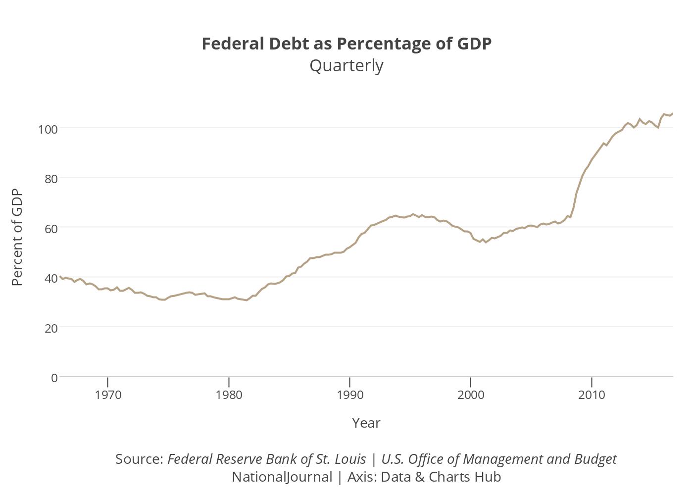 Federal Debt as Percentage of GDP
