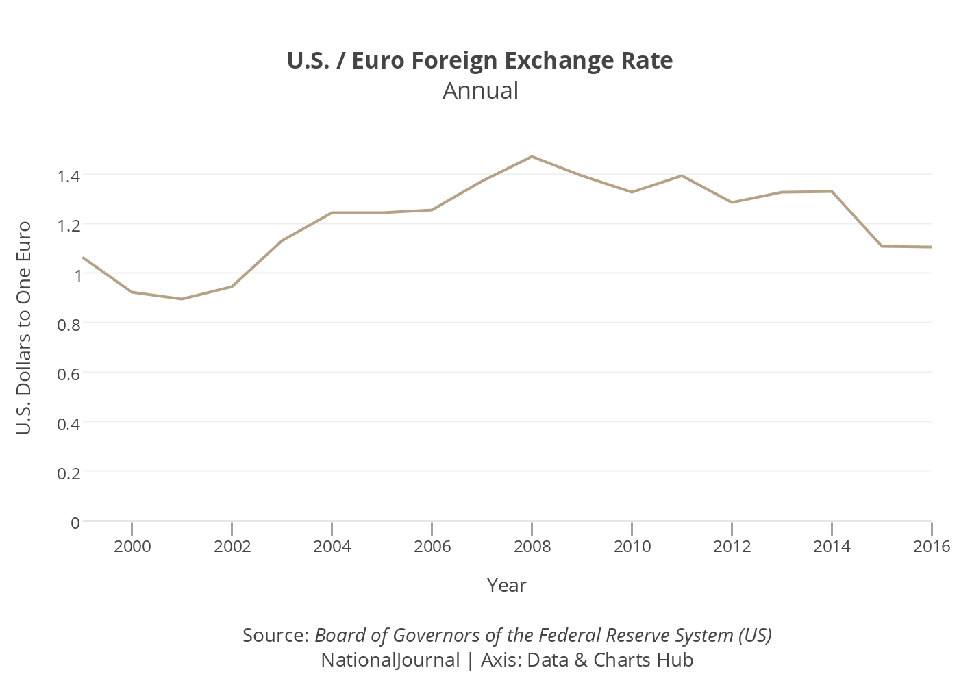 U.S. / Euro Foreign Exchange Rate