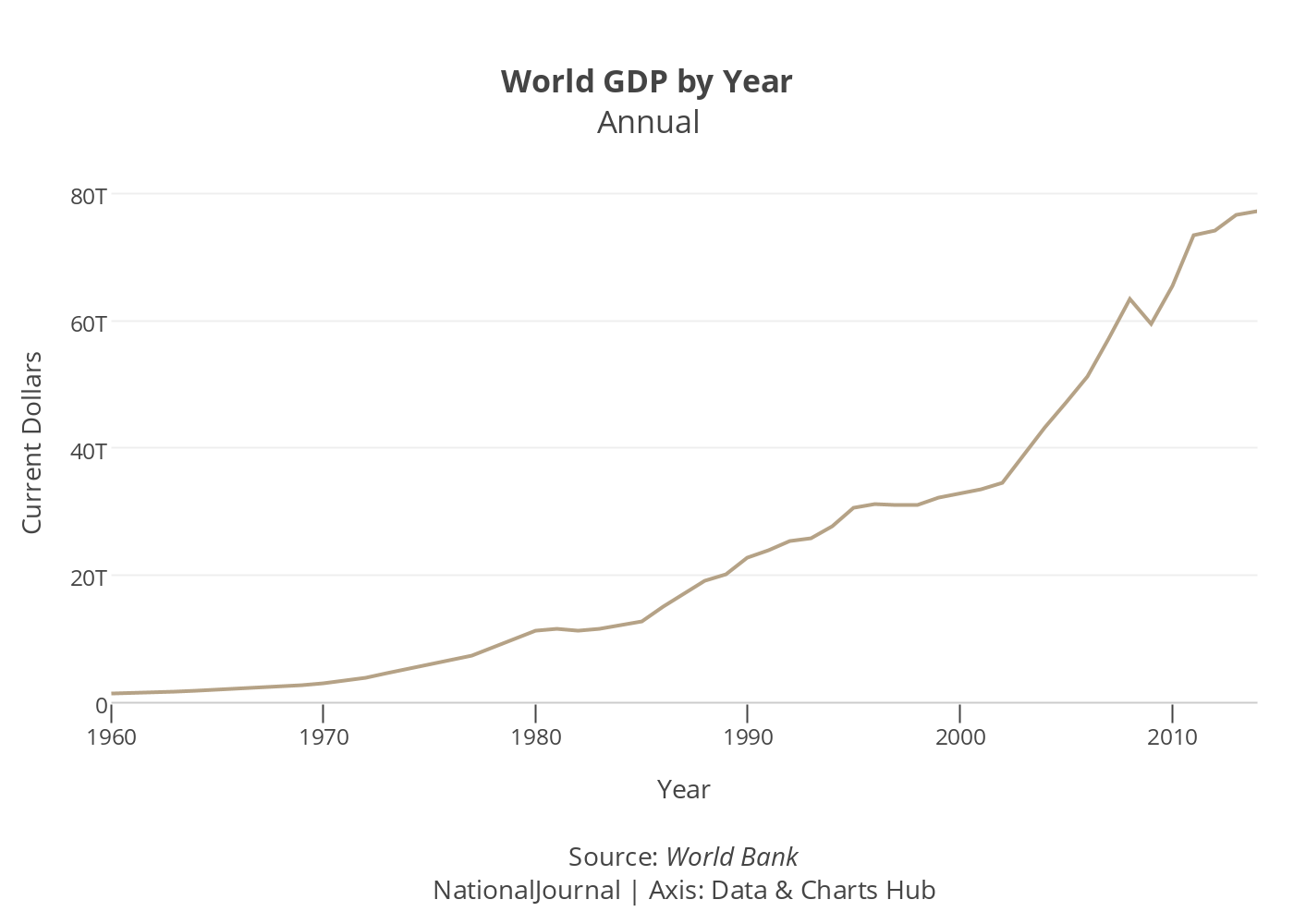 world gdp by year