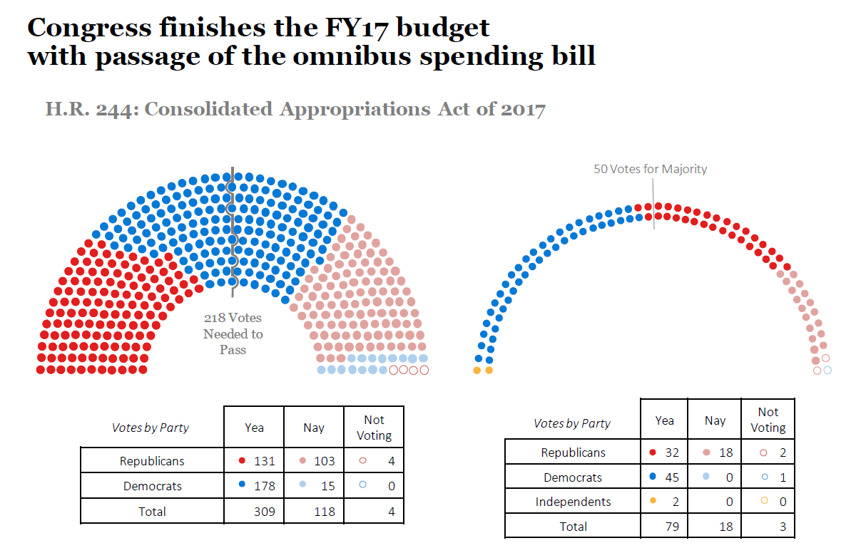 Congress finishes the FY17 budget with passage of the omnibus spending bill