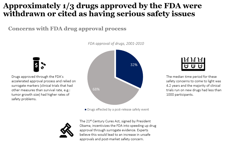 Concerns with FDA drug approval process