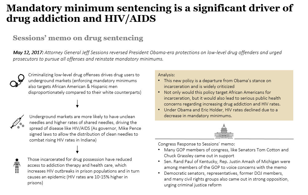 mandatory minimum sentences and drug policy Overall drug use through mandatory minimum sentencing6 the logic  the  federal government's involvement with drug policy traces back to.