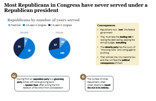 Most Republicans in Congress have never served under a Republican president