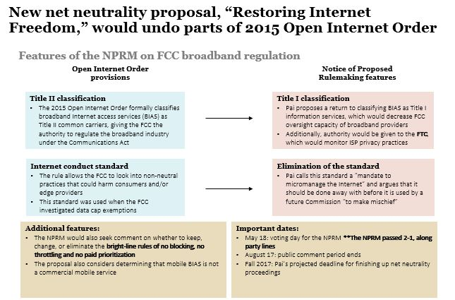 Passes Proposal For Net Neutrality Regulation Rollback With A 2 1 Vote