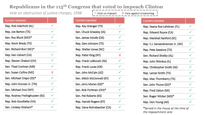 Current members of Congress that voted on President Clinton's impeachment