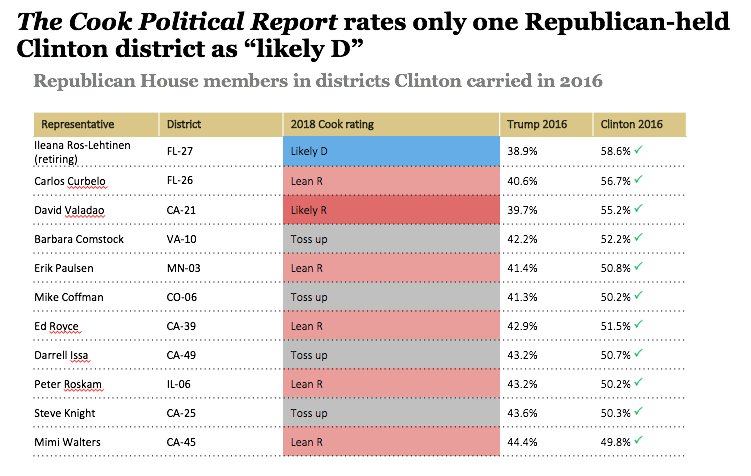 Republican House members in districts Clinton carried in 2016