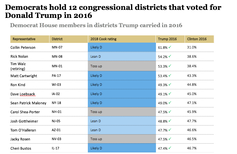 Democrat House members in districts Trump carried in 2016