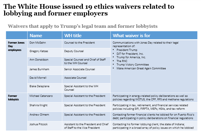 White House issues 19 ethics waivers