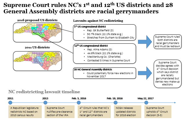 Supreme Court: two Congressional and 28 General Assembly districts are racial gerrymanders