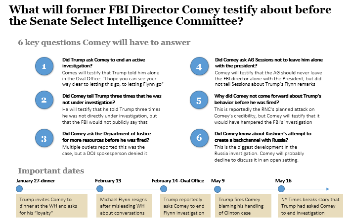 What will former FBI Director Comey testify about before the Senate Select Intelligence Committee?