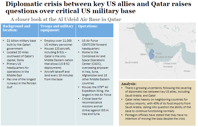 A closer look at the US military base in Qatar