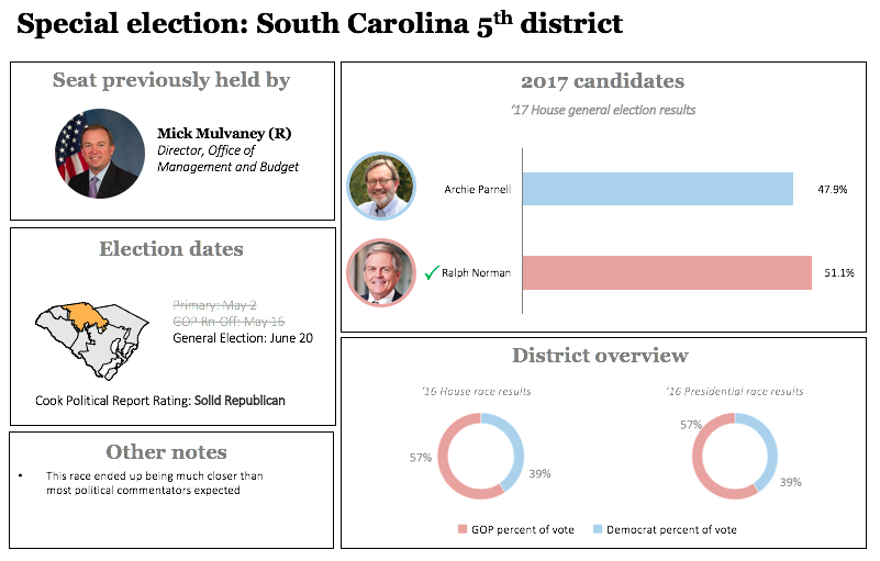 Special House election 2017: South Carolina's 5th district results